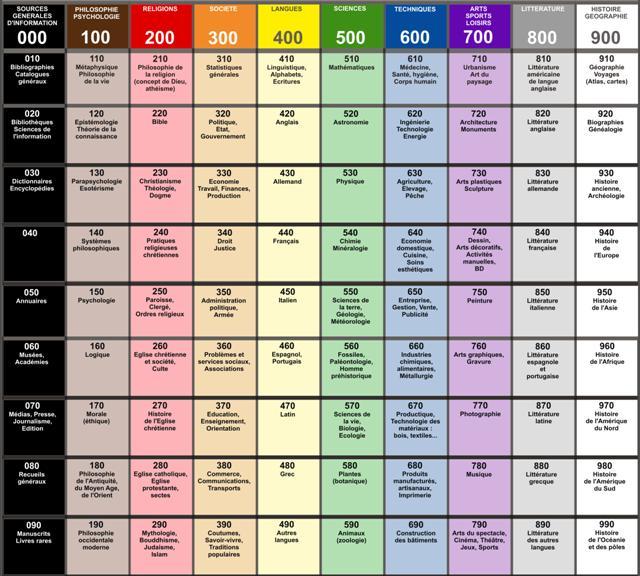 Tableau de classification dewey bibliotheque
